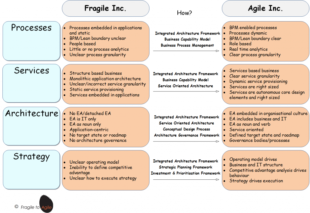 Fragile Inc to Agile Inc v1.0