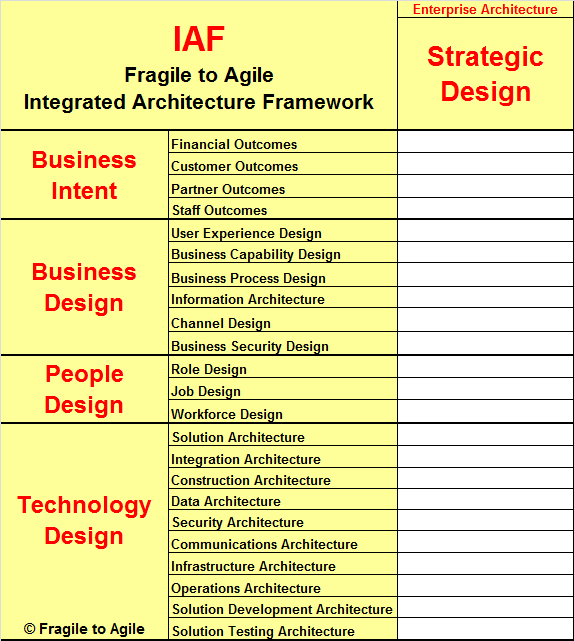 IAF-Strategic-Design